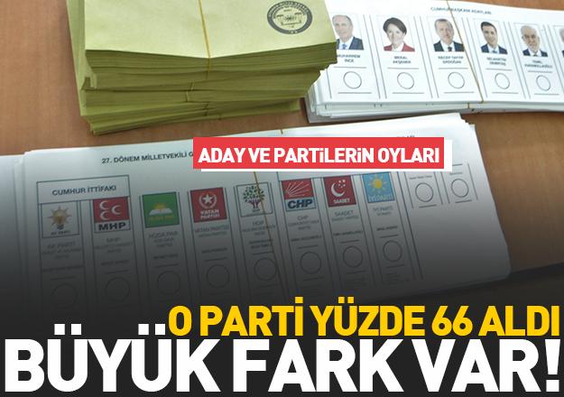 24 Haziran Seçimleri Arnavutköy Sonuçları