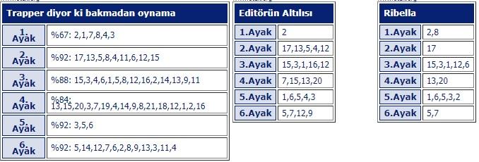 15 Temmuz 2018 Pazar istanbul at yarışı tahminleri