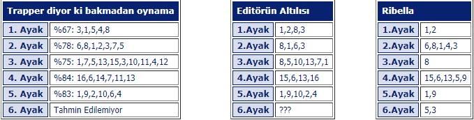 7 Aralık cumartesi İstanbul at yarışı programı ve tahminleri