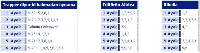 3 Ekim 2019 Perşembe Ankara At Yarışı Tahminleri