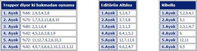 8 Kasım Cuma İstanbul At Yarışı Tahminleri