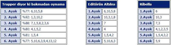 10 Ekim 2019 Ankara at yarışı programı