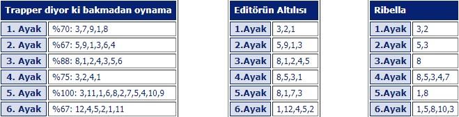 13 Temmuz 2018 Cuma İstanbulAt Yarışı Tahminleri