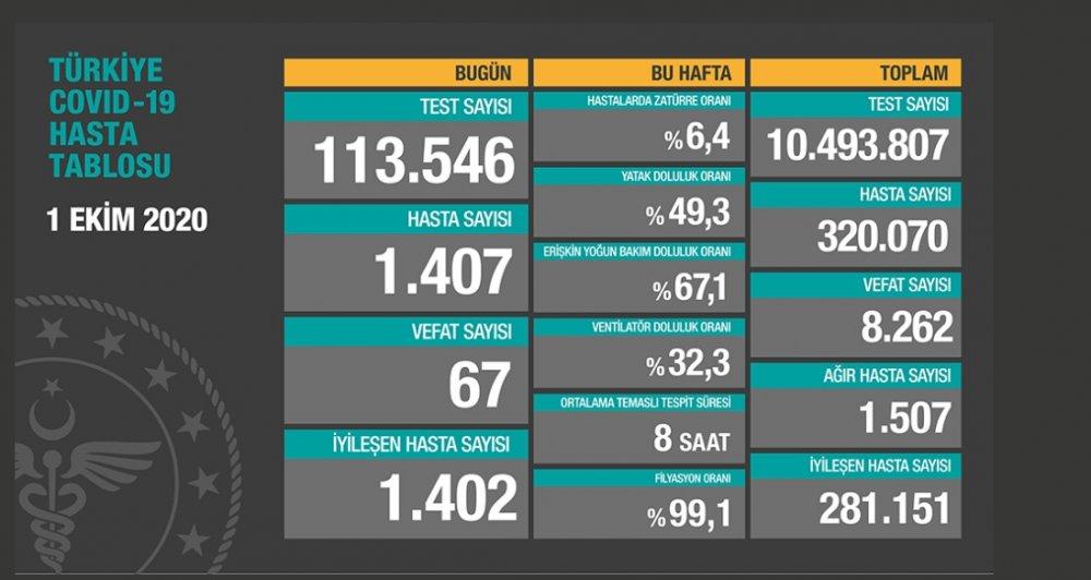 Türkiye'nin 1 Ekim Perşembe Koronavirüs verileri