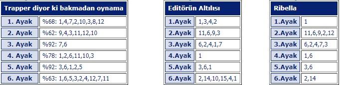 22 Temmuz 2019 Pazartesi Bursa at yarışı tahminleri