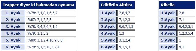 7 Nisan 2018 Cumartesi İstanbul At Yarışı Tahminleri