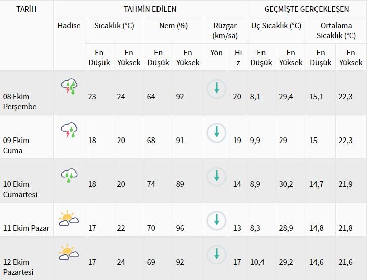 İstanbul 8-12 Ekim hava durumu