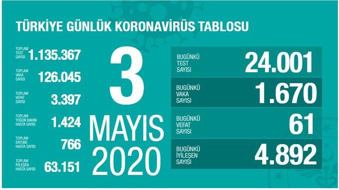 Türkiye'nin koroanvirüs verileri açıklandı - 3 Mayıs 2020 Pazar