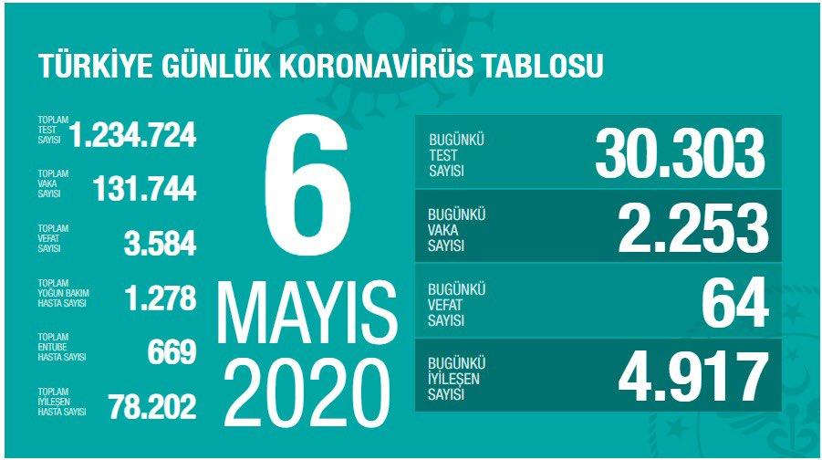 6 mayıs koronavirüs ölü