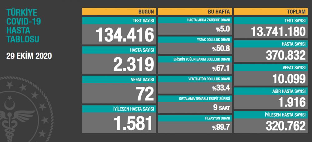 Türkiye'nin 29 Ekim Perşembe Koronavirüs verileri