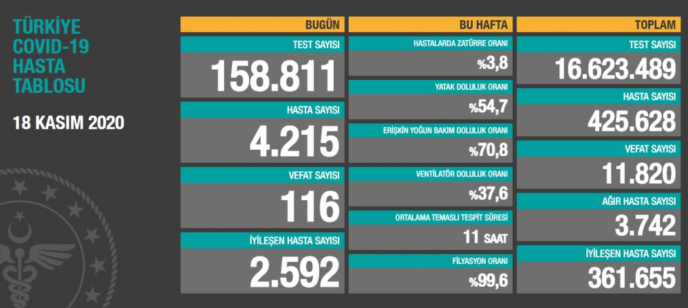 Türkiye'nin18 Kasım Çarşamba Koronavirüs verileri açıklandı: 116 ölü