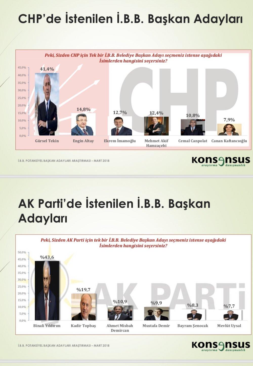 chp ak parti istanbul
