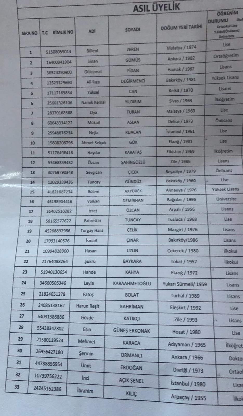 chp avcılar belediye meclis üyesi adayları listesi