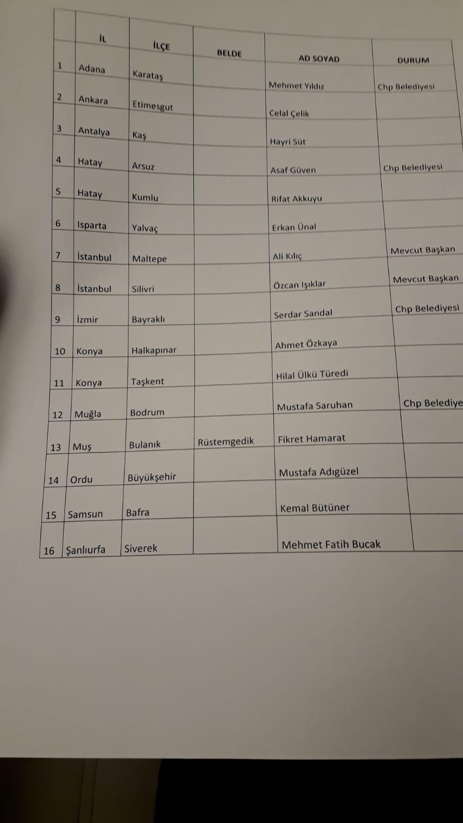 chp belediye başkan adayları listesi